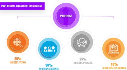 digital_equation_for_success_img