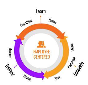 employee_centered_solution_hr_img