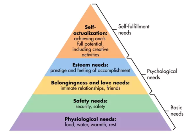 maslows_heirarchy_of_needs_img